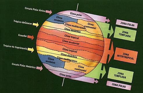 Conoce El Planeta Tierra